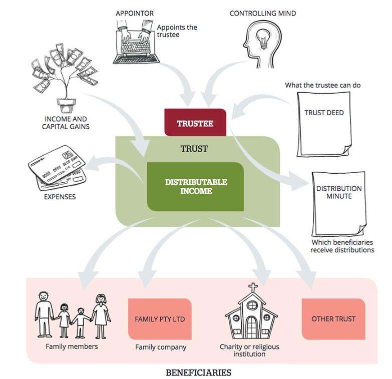 trust distribution picture